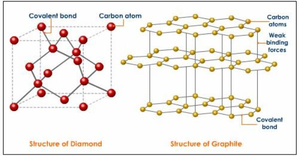 Why Diamond Is Face Centered Cubic Crystal Structure Wedding Jewelry Photography Gold Jewelry Simple Jewelry For Her