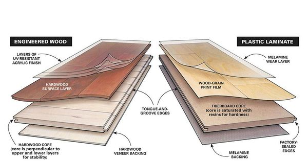 How To Choose Laminate Flooring A Buyer S Guide Laminate Flooring Wood Floor Installation Installing Laminate Flooring