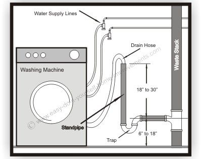 Washing machine hook up diagram