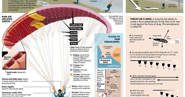 This is the information about #Paragliding. The complete ...