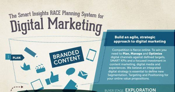 Creating A Digital Marketing Plan For StartUps And Small