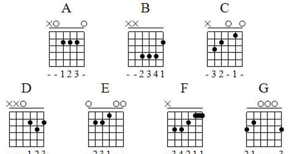 guitar chords chart for beginners guitar chords chart for beginners is the beginner guitar 11538
