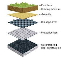 Roof Garden Construction Guide Step By Step Roof Garden Terrace Garden Green Roof