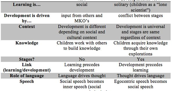 """evaluating theories in developmental psychology The term cognitive development  """"on developing a knowledge base in infancy,"""" developmental psychology  why infant imitation is important for theories."""