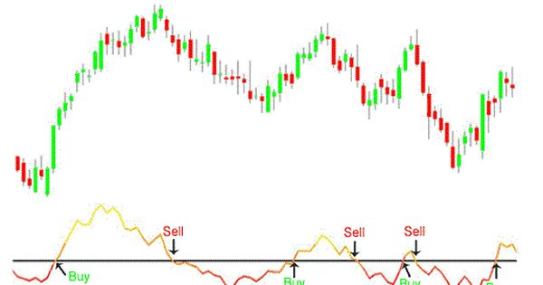 Trading Commodities With Momentum Indicators High Frequency