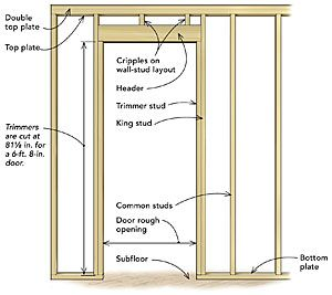 Frame A Door Rough Opening Fine Homebuilding Home Improvement Projects Framing Construction Diy Door