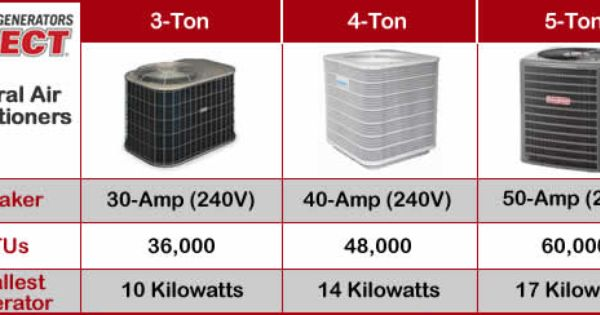 Generator Central Air Conditioner Sizing Chart