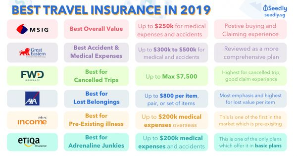 State Auto Insurance Is So Famous But Why Best Travel Insurance Travel Insurance Insurance Comparison