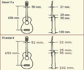 Cuban Tres Guitar Dimensions Alhambra Guitar Image Search