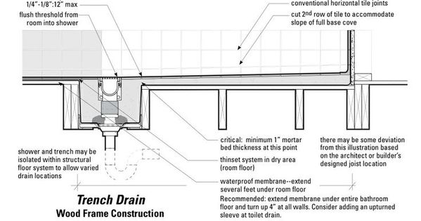 diagram of zero threshold shower