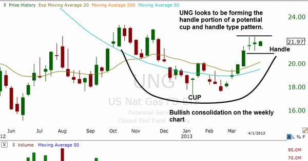 Stock options technical analysis