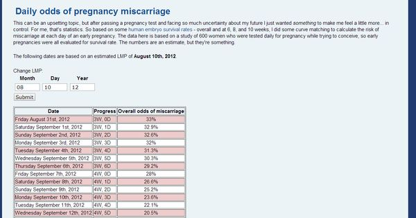 Daily odds of pregnancy miscarriage | Pregnancy | Pinterest ...