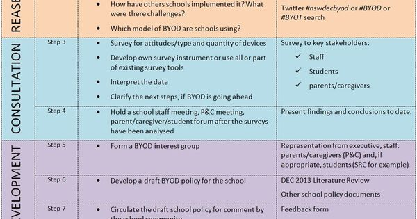 BYOD Writing Your Own Policy Tech integration Pinterest - meeting feedback form