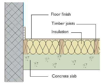 Insulating Slab With Wood Sleepers And Insulation Floor Insulation Garage Conversion Timber Flooring