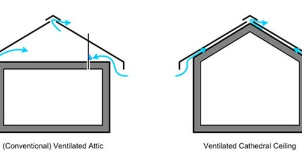 Spf In Cathedral Roofs Graphic 1 Vented Attic Vs Cathedral Ceiling 600w Opt Cathedral Ceiling Roofing Ceiling