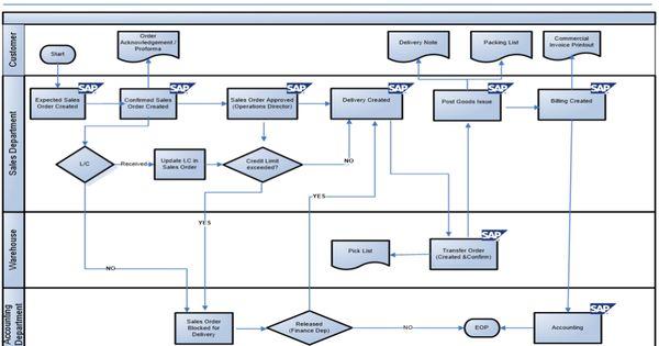 Sap Service Order Flow Chart
