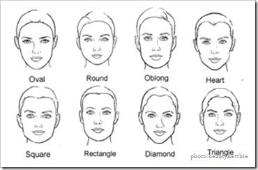 Face Shape Google Search Face Shapes Drawing Tutorial Face Face Drawing