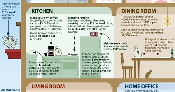 How to Save Money Around Your Home - Great example of using