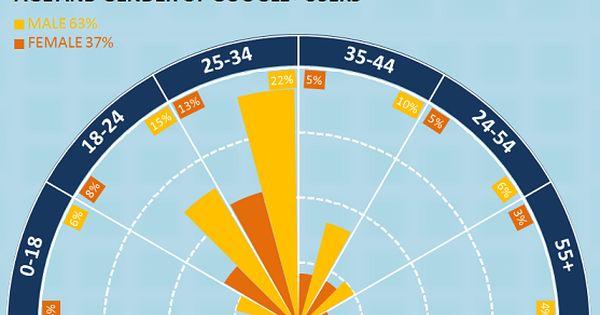 Creative And Advanced Chart Design In Excel E90e50 Fx Chart