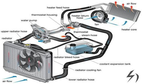Engine Cooling System Air Or Liquid Cooled Car Radiator