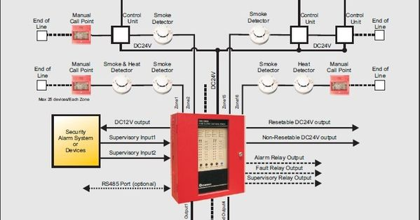 conventional fire alarm for smoke heat gas leakage supervision conventional fire alarm for smoke heat gas leakage supervision and manual call point evacuation it is sounder and lighter alarm programmabl