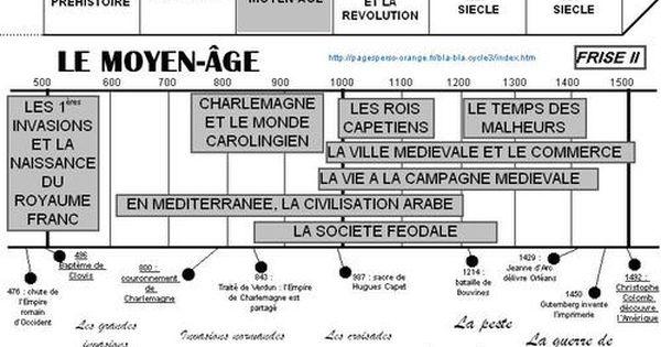 Le Moyen Age C Est Quand Chronologie Histoire Histoire Cm1 Histoire Cycle 3