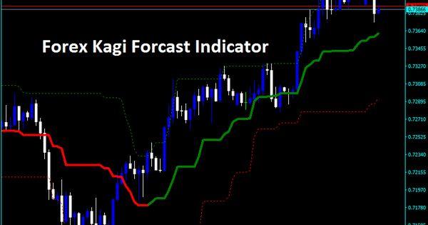 Forex Kagi Forcast Indicator Com Imagens Investimento