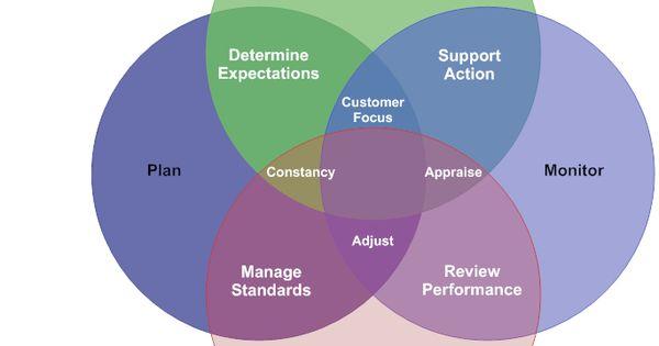 paradigms in management essay