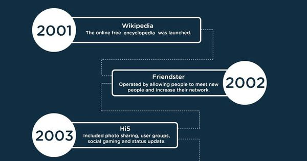 https://social-media-strategy-template.blogspot.com/ #SocialMedia The evolution of social media in an infographic