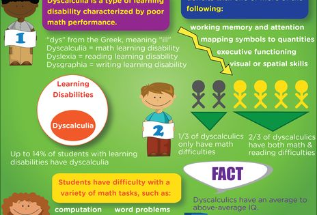 Dyscalculia is a type of learning disability characterized by math difficulties. Children