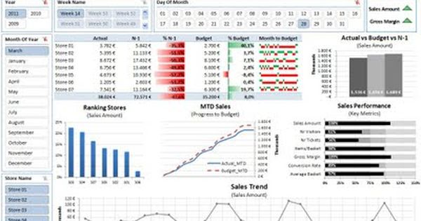 Free Excel 2010 Dashboard Templates | Excel Dashboard | Dashboards