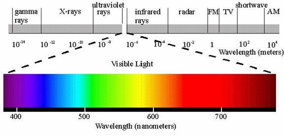 Visible Light Spectrum A Small Part Of The Electromagnetic