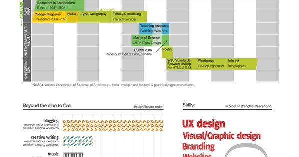 resume Infographics Pinterest Creative, Creative resume and - sample career timeline