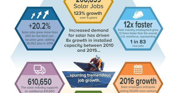 Pin On U S Renewable Energy News