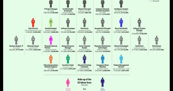 America top jobs - not careers in art necessarily but good graphic