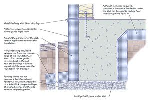 Frost Protected Shallow Foundations Fine Homebuilding Building A House Crawlspace New Home Construction