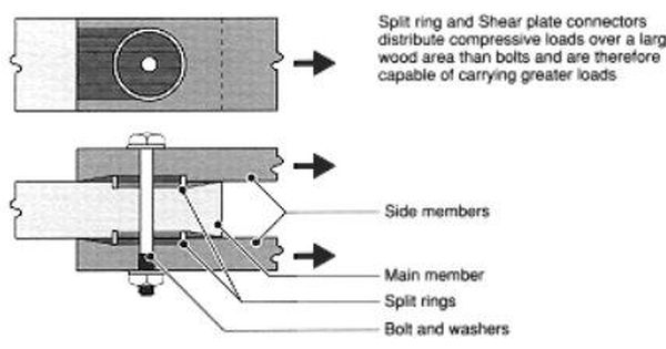 Split Ring Wood Connector With Images Wood Joints Bolts And