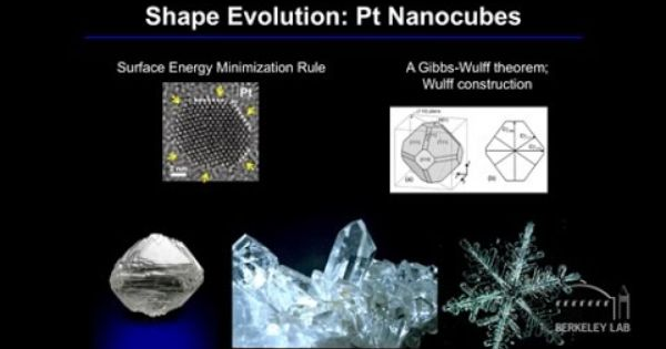The Future Of Electron Microscopy Microscopy Theorems Electrons