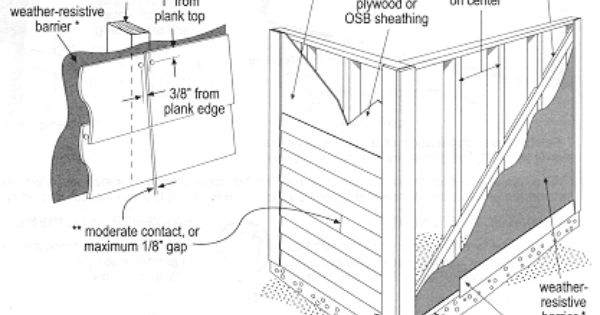 Hardie Plank Install Instructions Hardiplank Lap Siding Can Be Installed Over Braced Wood Or Steel Studs Exterior House Remodel Diy Exterior Hardie Plank