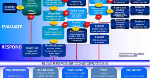 10 Tips For Corporate Social Media Governance Social Media Social Media Infographic Social Media Apps