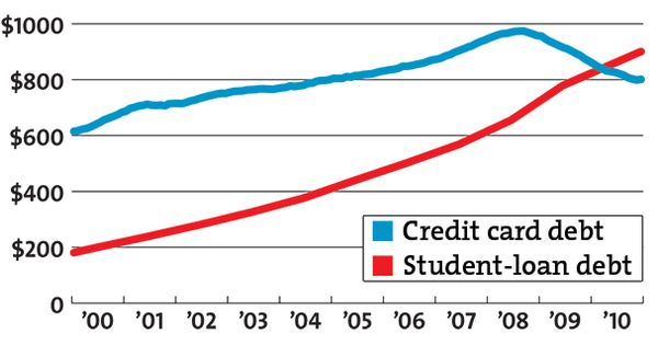 credit card debt loan