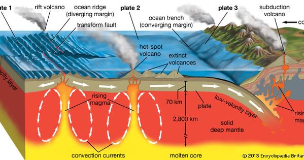 explain the relationship between earth science and physical
