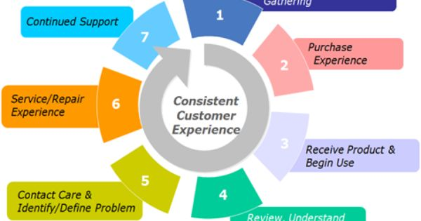 Customer Experience Lifecycle Model Example Customer
