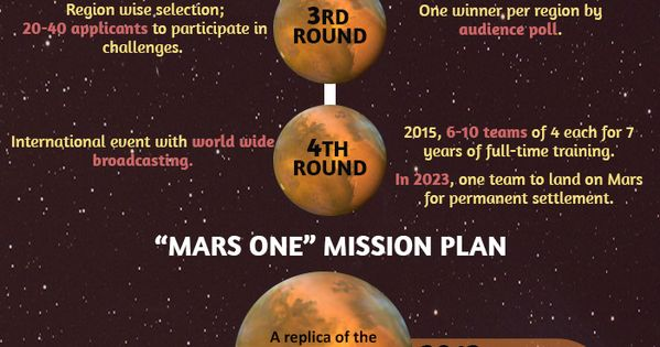 This info graphic provides information on mission of mars ...