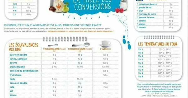 Tupperware table des conversions nourriture - Table de conversion cuisine ...