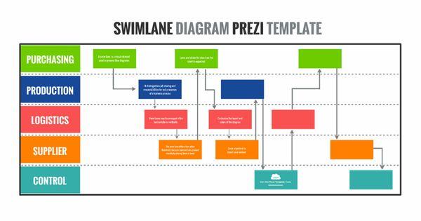 Swim Lane Process Flow Chart Diagram Presentation Template For Prezi