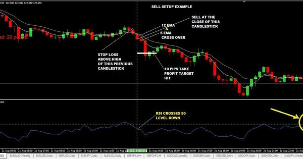 Pin By Trader101 On Forex Trading Info Trading Strategies