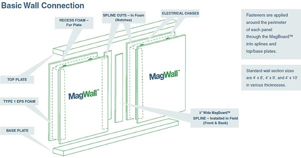 Magwall Edmonton Sip Panels House Plans Pinterest