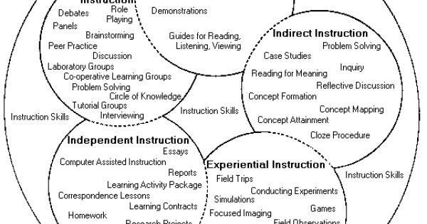 multiple learning styles interdependence in a Transcript of managing learner participation in the classroom  2positive interdependence-group sinks or  -diff learning styles thus educators should also have.