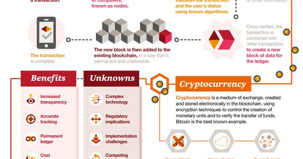 "These articles will help you understand ""bitcoin,"" ""blockchain,"" and ""cryptocurrency"" — and what you should do about them."